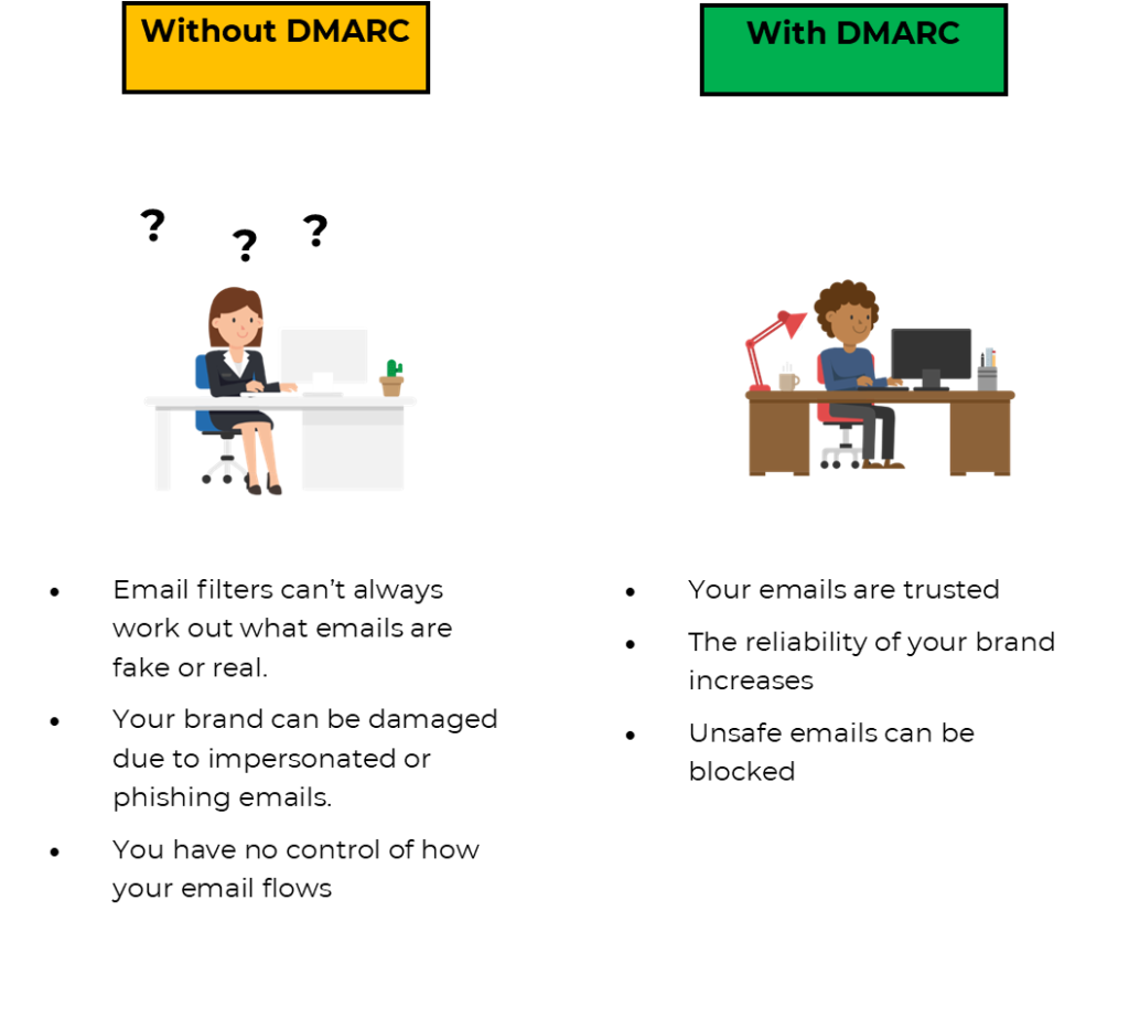 With or without DMARC