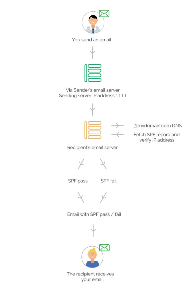 SPF Diagram